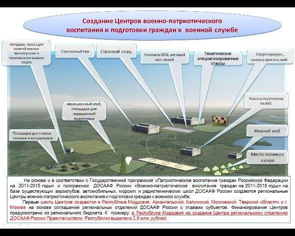 Региональные центры военно-патриотического воспитания и подготовки граждан к военной службе